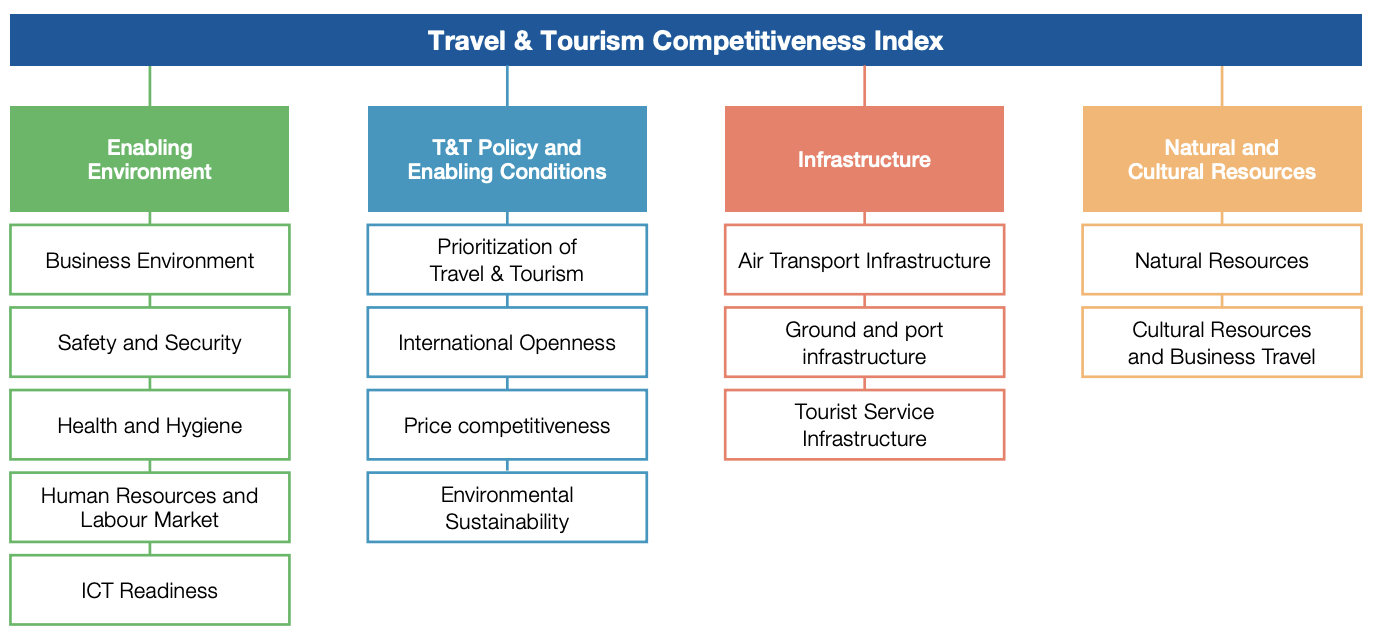 Travel and Tourism Competitiveness Index by the World Economic Forum